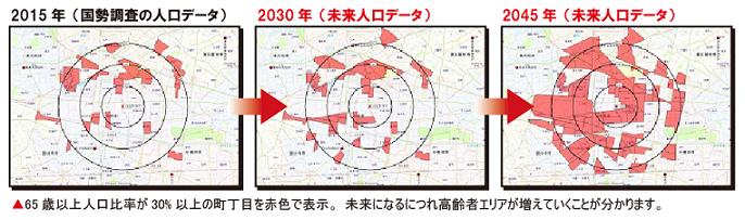 未来人口データ