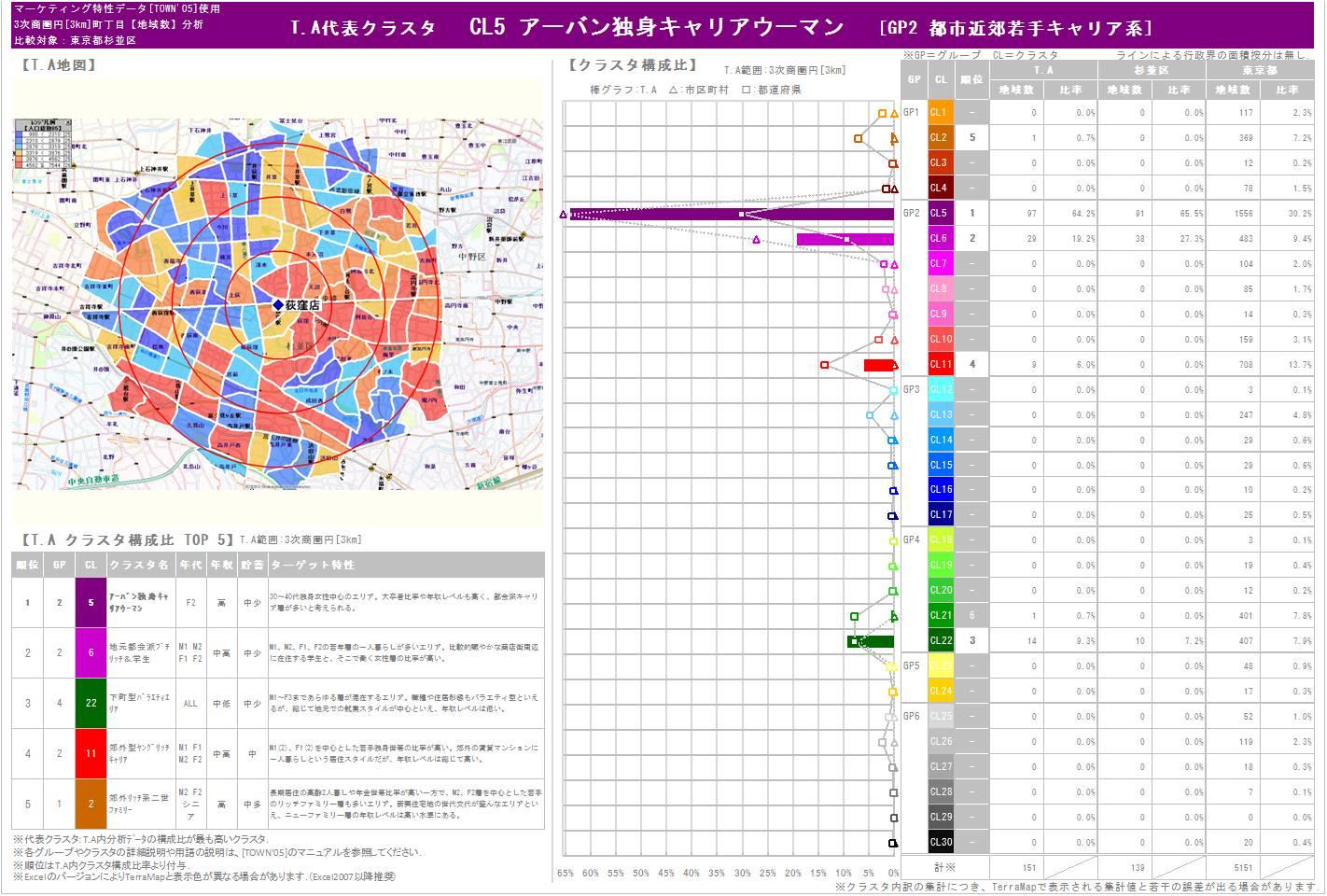 自動分析レポート マーケティング特性データ版