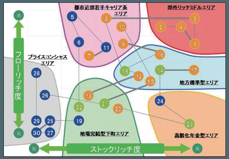 Staticタウン2013 クラスタ相関図