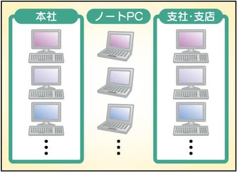 イメージ:毎回お好きなPCで操作可能