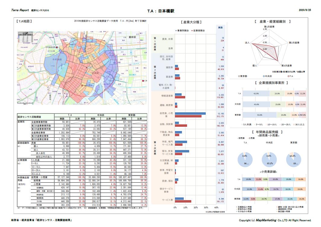 経済センサスを活用した商圏分析