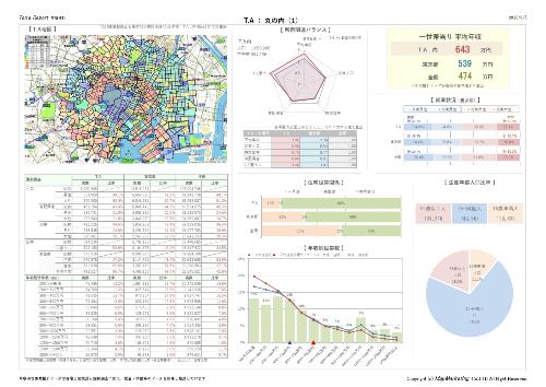 年収データを使った商圏分析