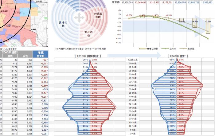 将来推計人口を考慮した商圏分析
