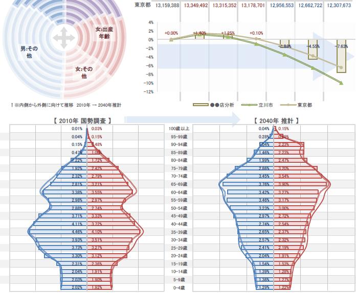 未来人口レポートで簡単に商圏分析資料をレポート化できます。