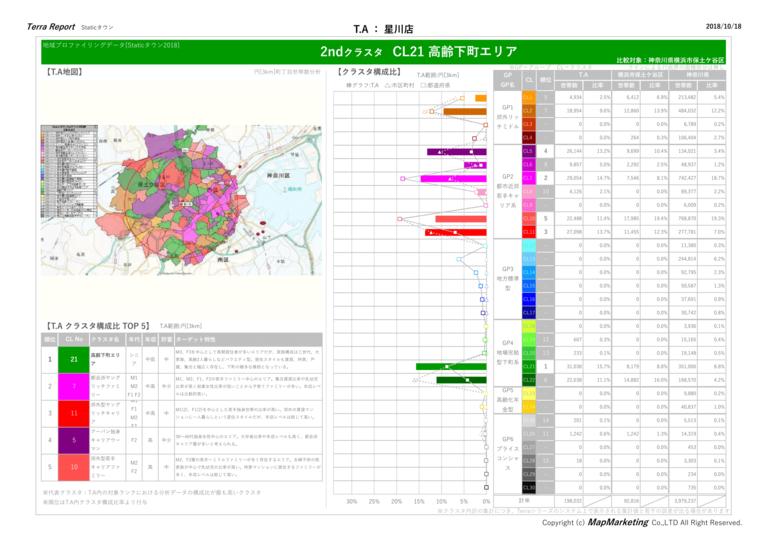 画像:地域プロファイリングデータ「Staticタウン2018」